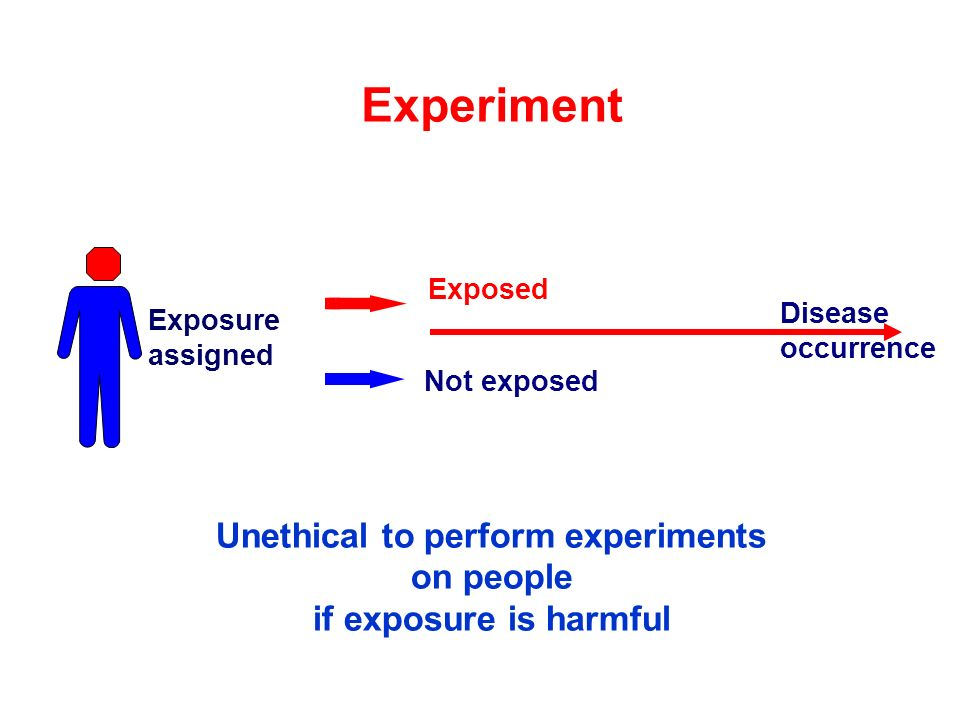 Exposed Not exposed Disease occurrence Unethical to perform experiments on people if exposure is harmful Exposure assigned