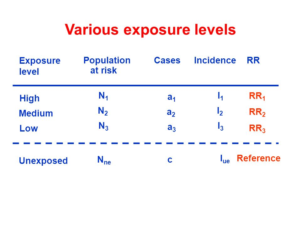 Population Cases Incidence RR a1a1 High N1N1 I 1 c Unexposed N ne I ue at risk Exposure level a2a2 Medium N2N2 I 2 a3a3 Low N3N3 I 3 RR 1 RR 2 RR 3 Re