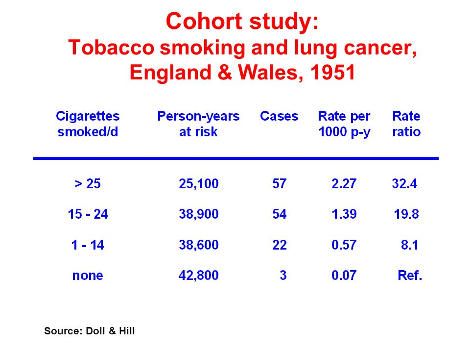 Cohort study: Tobacco smoking and lung cancer, England & Wales, 1951 Source: Doll & Hill