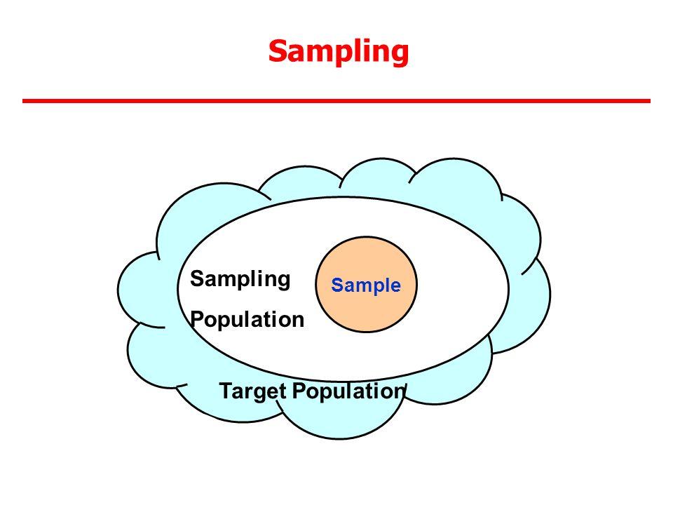 Sampling Sample Target Population Sampling Population