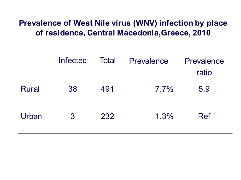 Prevalence of West Nile virus (WNV) infection by place of residence, Central Macedonia,Greece, 2010 InfectedTotal Prevalence ratio Rural384917.7%5.9 U