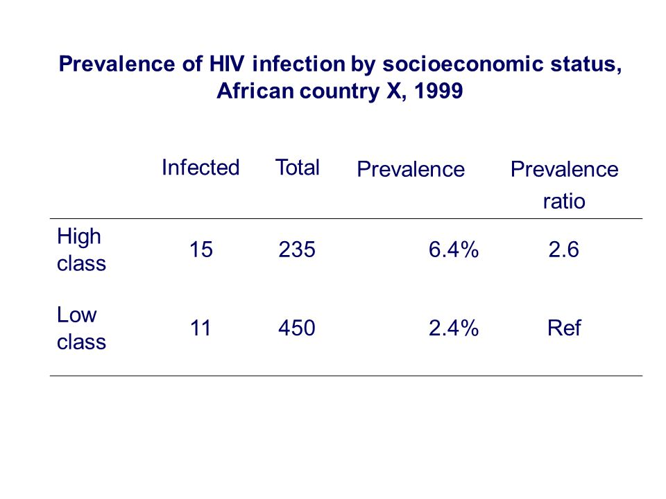 Prevalence of HIV infection by socioeconomic status, African country X, 1999 InfectedTotal Prevalence ratio High class 152356.4%2.6 Low class 114502.4