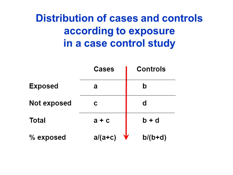 CasesControls Exposeda b Not exposedc d Totala + c b + d % exposeda/(a+c) b/(b+d) Distribution of cases and controls according to exposure in a case c