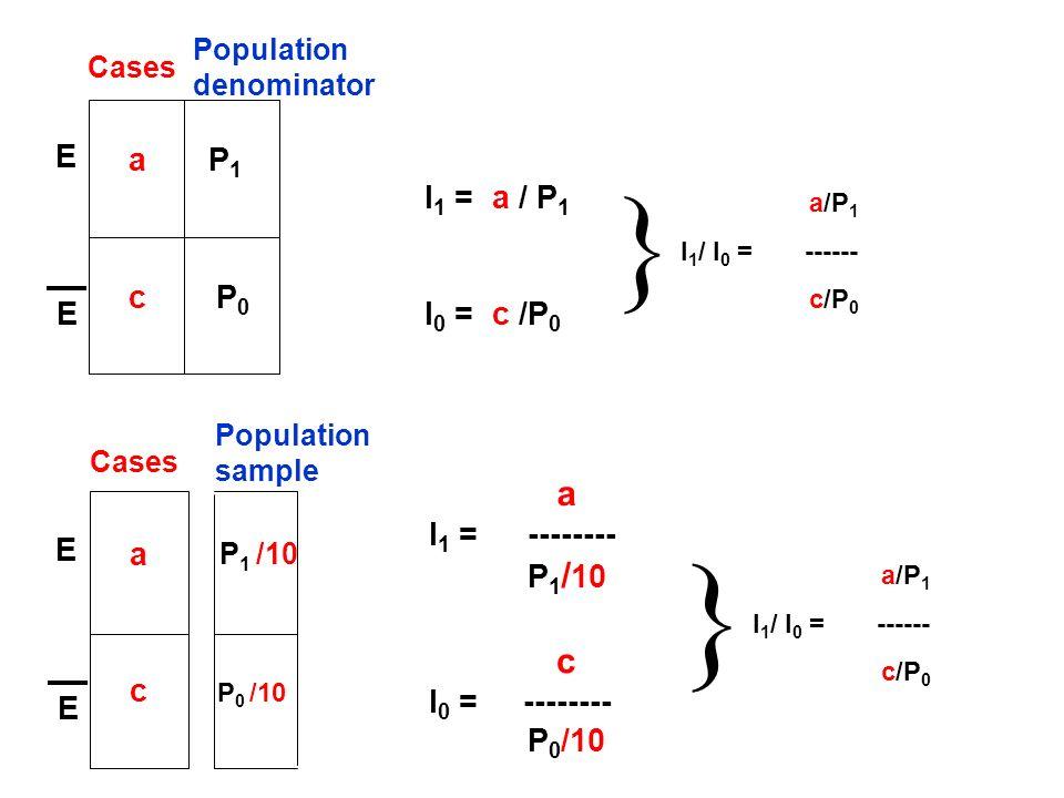 I 1 = a / P 1 I 0 = c /P 0 E E a c P1P1 P0P0 Population denominator Cases E E a c P 1 /10 P 0 /10 Population sample Cases a/P 1 I 1 / I 0 = ------ c/P