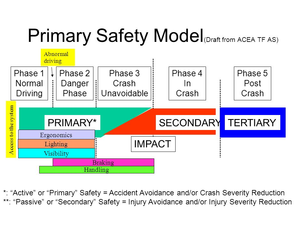 Phase 4 In Crash IMPACT Phase 2 Danger Phase Phase 1 Normal Driving Primary Safety Model (Draft from ACEA TF AS) PRIMARY* SECONDARY** TERTIARY Phase 3