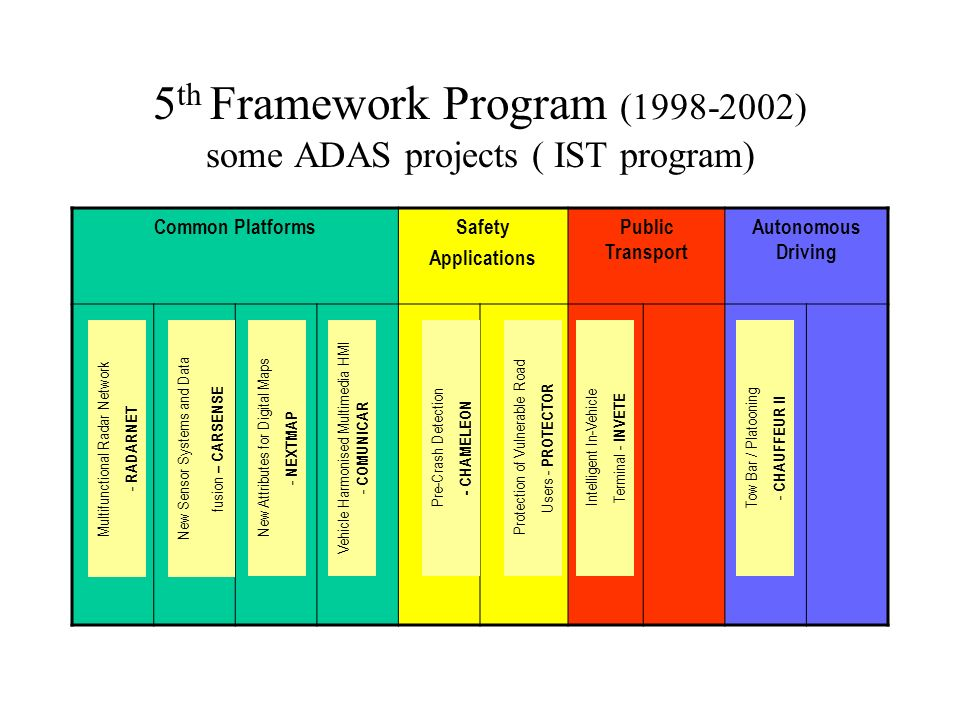 5 th Framework Program ( ) some ADAS projects ( IST program) Common PlatformsSafety Applications Public Transport Autonomous Driving Multifunctional Radar Network - RADARNET New Sensor Systems and Data fusion – CARSENSE New Attributes for Digital Maps - NEXTMAP Vehicle Harmonised Multimedia HMI - COMUNICAR Pre-Crash Detection - CHAMELEON Protection of Vulnerable Road Users - PROTECTOR Intelligent In-Vehicle Terminal - INVETE Tow Bar / Platooning - CHAUFFEUR II