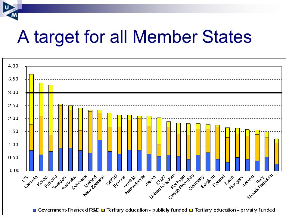 A target for all Member States