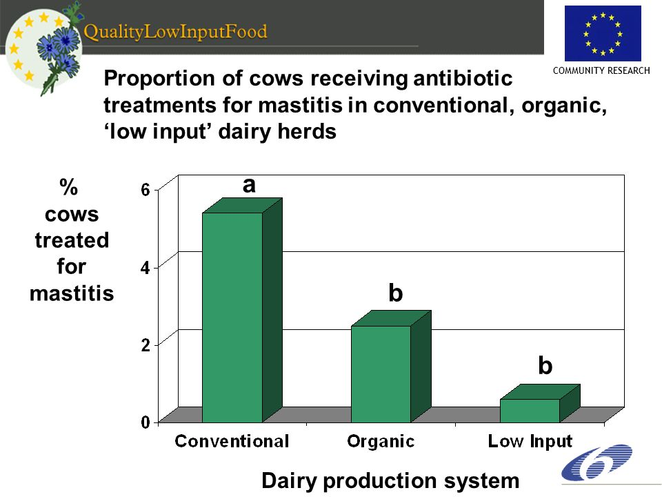 COMMUNITY RESEARCH Proportion of cows receiving antibiotic treatments for mastitis in conventional, organic, low input dairy herds % cows treated for