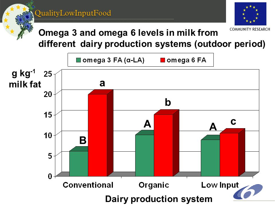 COMMUNITY RESEARCH Omega 3 and omega 6 levels in milk from different dairy production systems (outdoor period) g kg -1 milk fat Dairy production syste