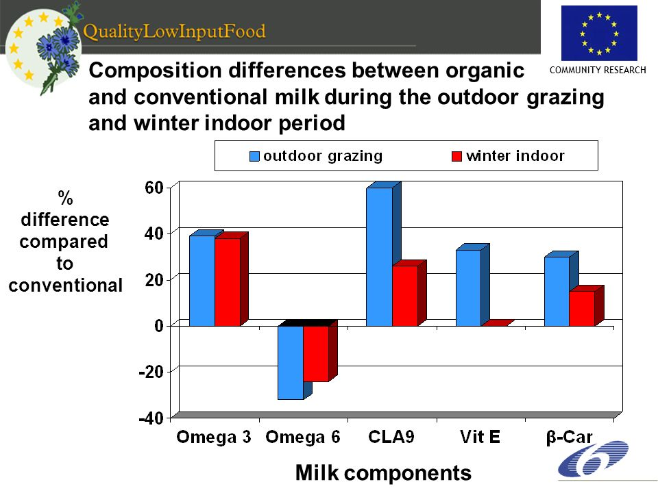 COMMUNITY RESEARCH Composition differences between organic and conventional milk during the outdoor grazing and winter indoor period % difference comp