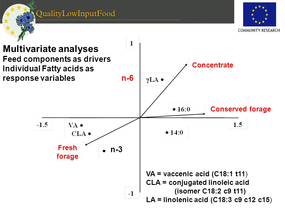 COMMUNITY RESEARCH Multivariate analyses Feed components as drivers Individual Fatty acids as response variables Concentrate Conserved forage Fresh fo