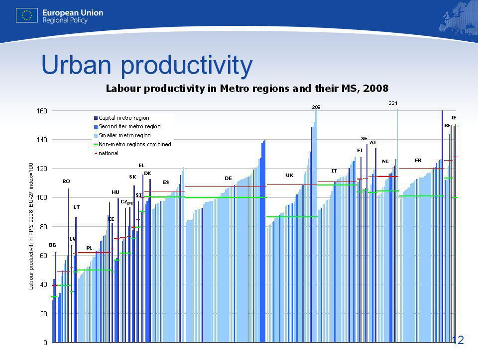 12 Urban productivity