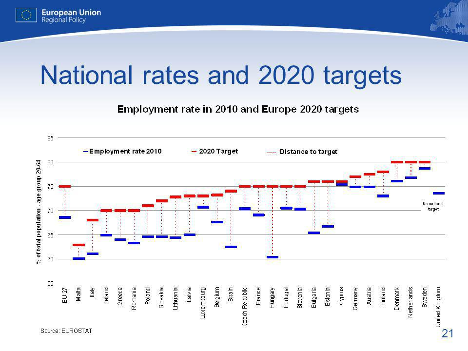 21 National rates and 2020 targets