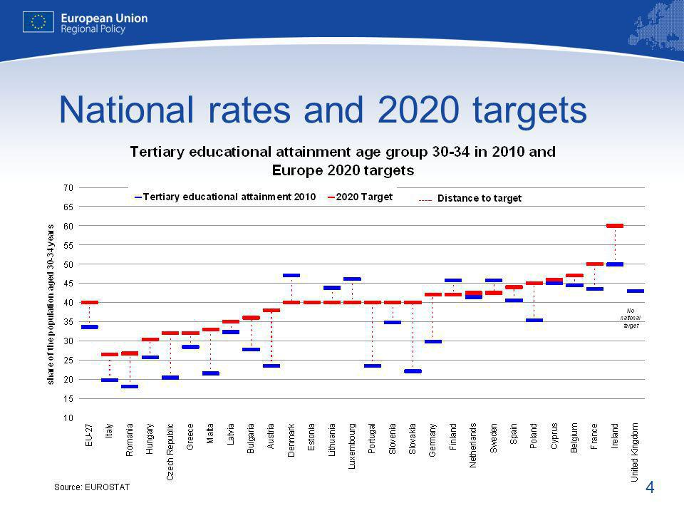 4 National rates and 2020 targets