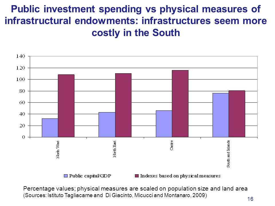 16 Public investment spending vs physical measures of infrastructural endowments: infrastructures seem more costly in the South Percentage values; physical measures are scaled on population size and land area (Sources: Istituto Tagliacarne and Di Giacinto, Micucci and Montanaro, 2009)