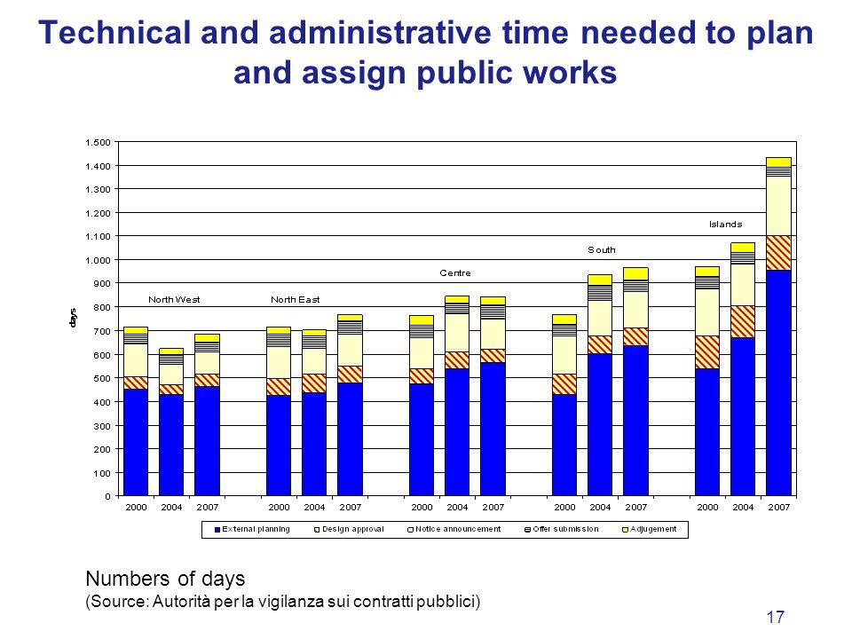 17 Technical and administrative time needed to plan and assign public works Numbers of days (Source: Autorità per la vigilanza sui contratti pubblici)