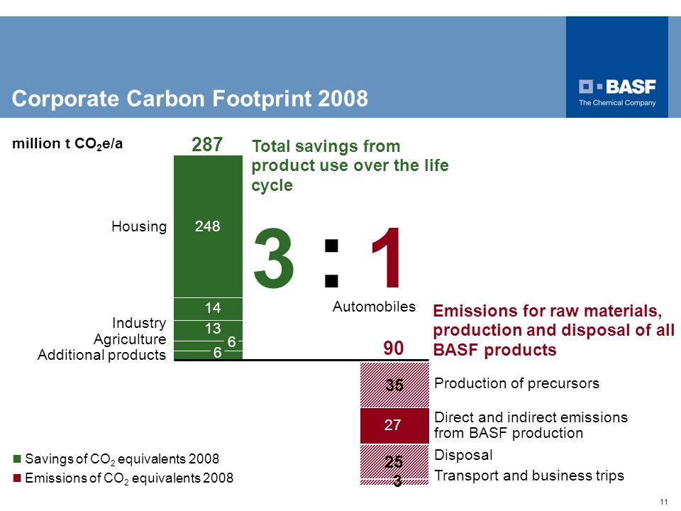 11 3 : 13 : 1 Automobiles Housing Industry Agriculture Emissions for raw materials, production and disposal of all BASF products Total savings from pr