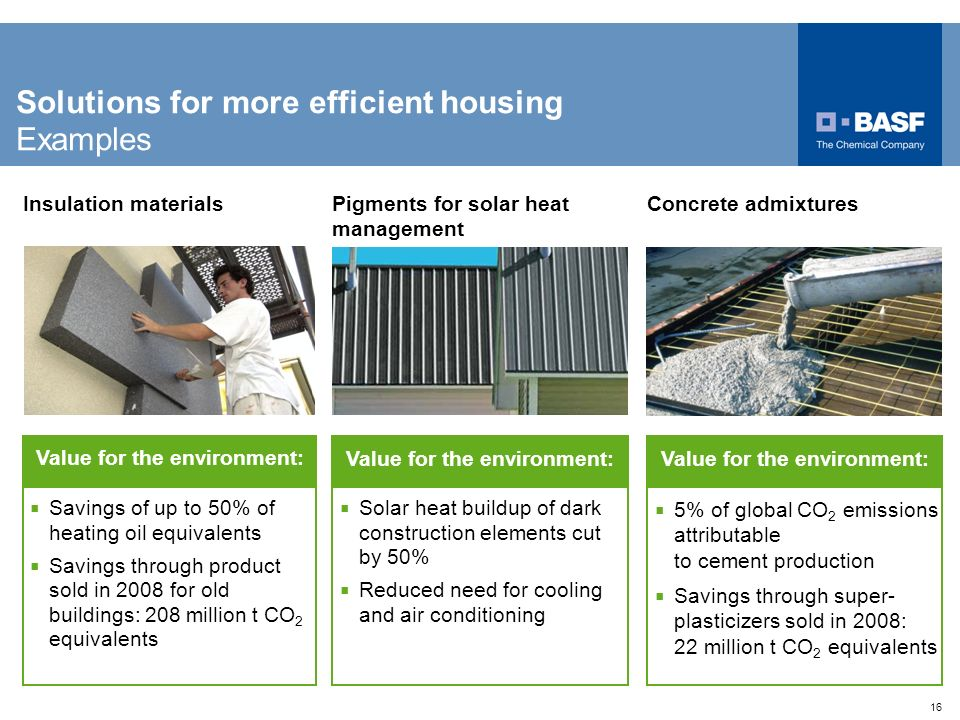 16 Savings of up to 50% of heating oil equivalents Savings through product sold in 2008 for old buildings: 208 million t CO 2 equivalents Insulation m