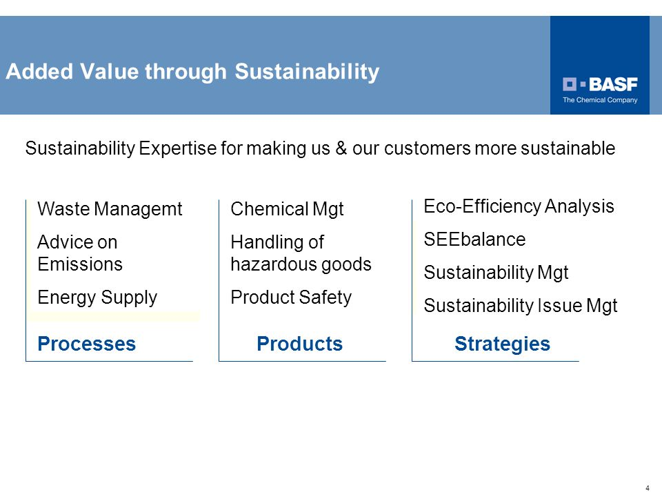 4 Added Value through Sustainability Sustainability Expertise for making us & our customers more sustainable ProcessesProductsStrategies Waste Managem