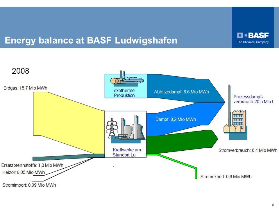 8 Energy balance at BASF Ludwigshafen 2008