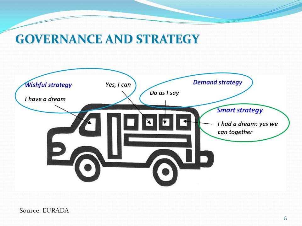GOVERNANCE AND STRATEGY Source: EURADA 5