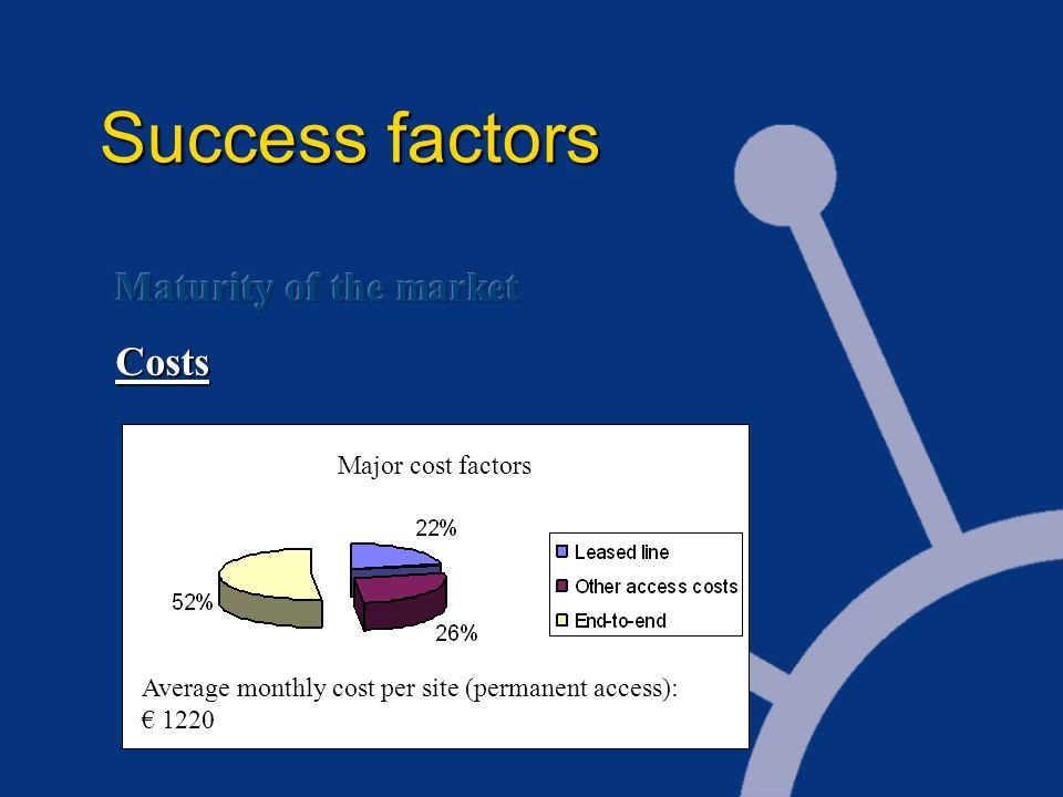 Average monthly cost per site (permanent access): 1220 Major cost factors