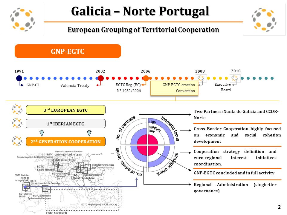 2 Galicia – Norte Portugal European Grouping of Territorial Cooperation 2 Cross Border Cooperation highly focused on economic and social cohesion development Two Partners: Xunta de Galicia and CCDR- Norte Regional Administration (single-tier governance) Cooperation strategy definition and euro-regional interest initiatives coordination.