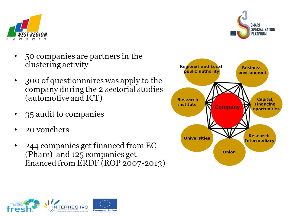 50 companies are partners in the clustering activity 300 of questionnaires was apply to the company during the 2 sectorial studies (automotive and ICT) 35 audit to companies 20 vouchers 244 companies get financed from EC (Phare) and 125 companies get financed from ERDF (ROP 2007-2013) Regional and Local public authority Business environment Capital, Financing oportunities Research Intermediary Universities Research institute Union Company