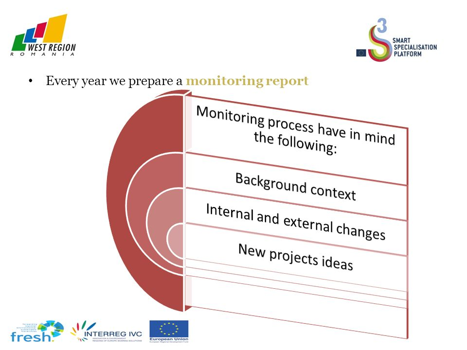 Every year we prepare a monitoring report