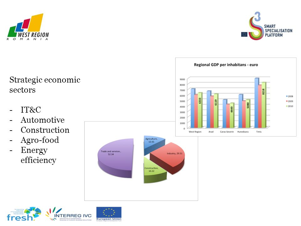Strategic economic sectors -IT&C -Automotive -Construction -Agro-food -Energy efficiency