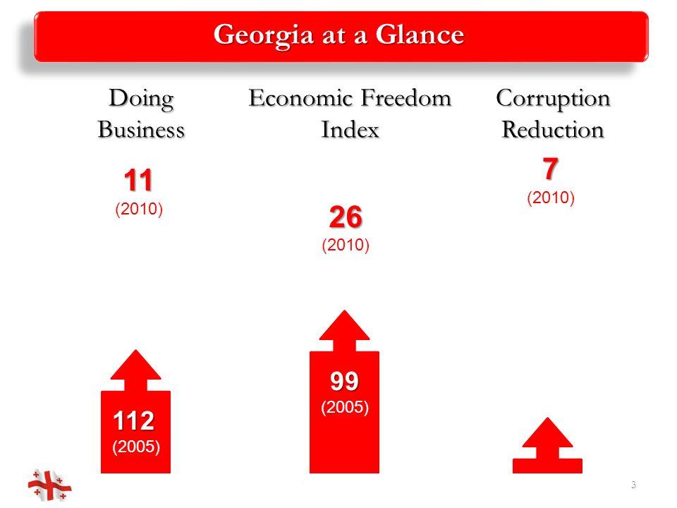 Georgia at a Glance 2/16/2014Georgian Roads 3 11 (2010) 112 (2005) DoingBusiness 26 (2010) 99 (2005) Economic Freedom Index 7 (2010) CorruptionReduction