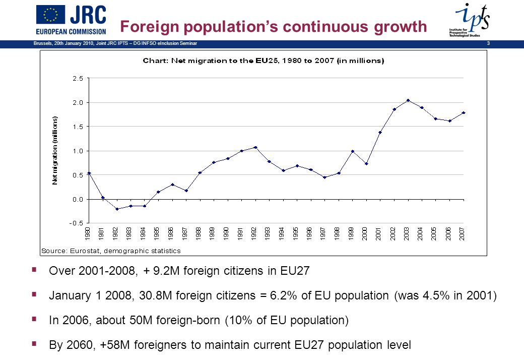 Brussels, 20th January 2010, Joint JRC IPTS – DG INFSO eInclusion Seminar 3 Over 2001-2008, + 9.2M foreign citizens in EU27 January 1 2008, 30.8M fore