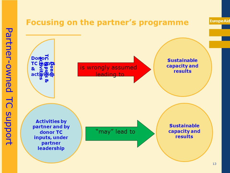 EuropeAid Focusing on the partners programme __________ Donor TC inputs & activities is wrongly assumed leading to Sustainable capacity and results ma