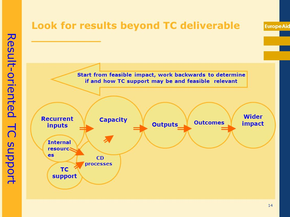 EuropeAid Look for results beyond TC deliverable __________ TC support CD processes Recurrent inputs Capacity Outputs Outcomes Wider impact Internal r
