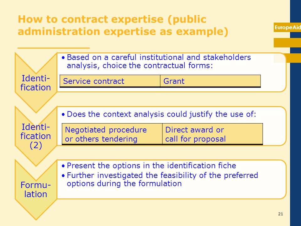 EuropeAid How to contract expertise (public administration expertise as example) __________ Identi- fication Based on a careful institutional and stak