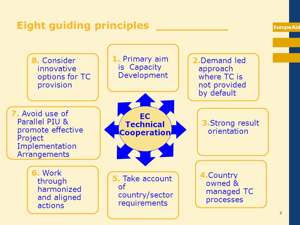 EuropeAid 6 7. Avoid use of Parallel PIU & promote effective Project Implementation Arrangements EC Technical Cooperation 1. Primary aim is Capacity D