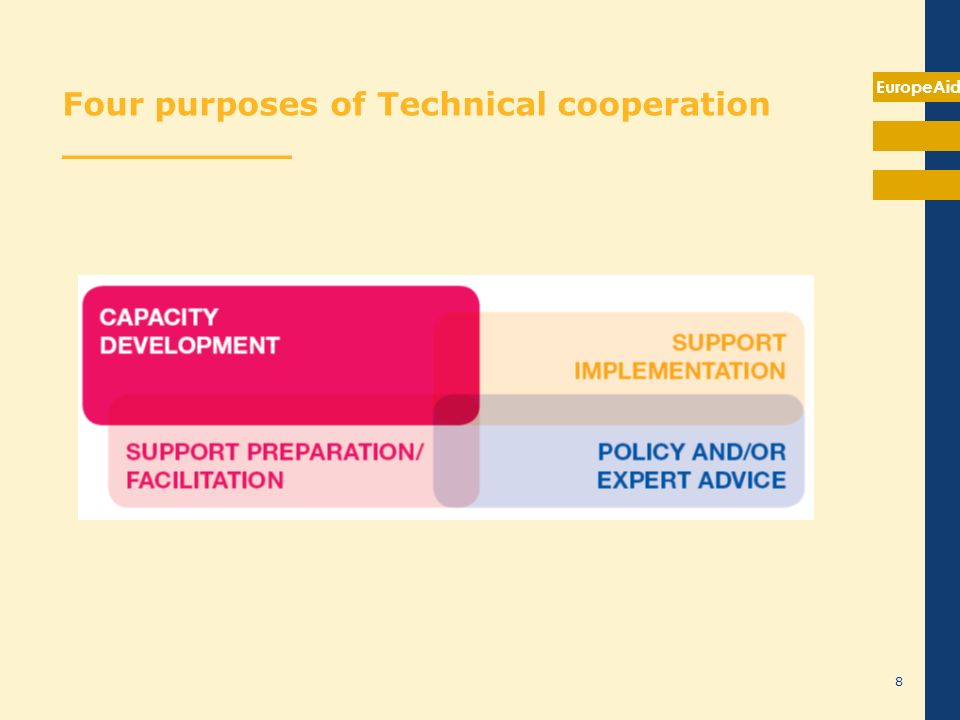 EuropeAid 8 Four purposes of Technical cooperation __________