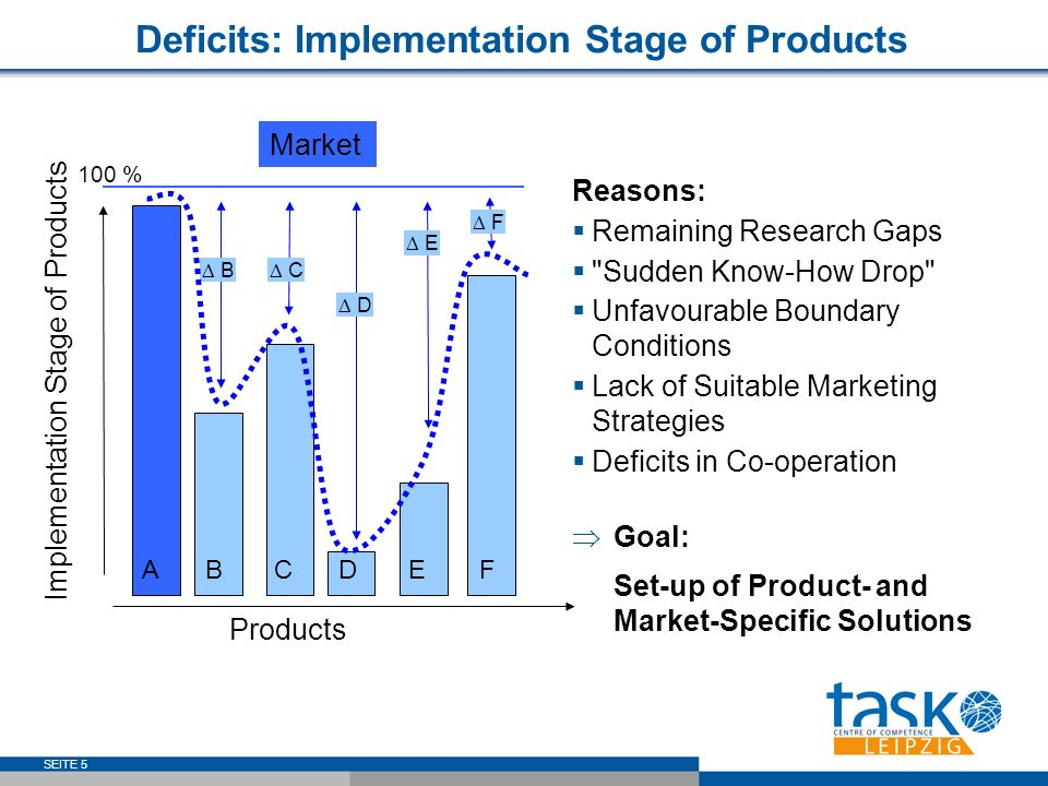 SEITE 5 AFBCED Products Implementation Stage of Products Market 100 % F C B E D Reasons: Remaining Research Gaps Sudden Know-How Drop Unfavourable Boundary Conditions Lack of Suitable Marketing Strategies Deficits in Co-operation Goal: Set-up of Product- and Market-Specific Solutions Deficits: Implementation Stage of Products