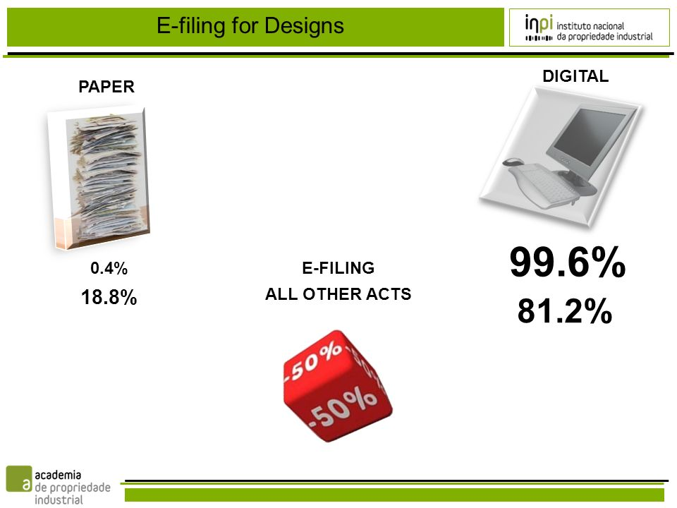E-FILING PAPER DIGITAL 99.6% ALL OTHER ACTS 81.2% 0.4% 18.8%