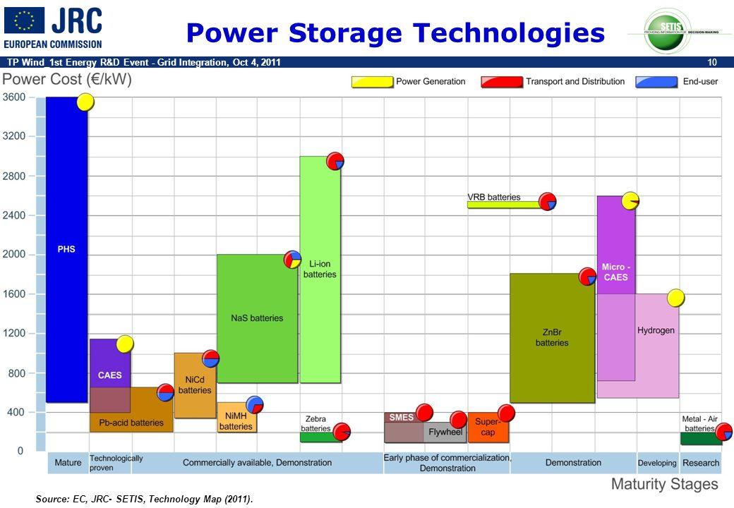 TP Wind_1st Energy R&D Event - Grid Integration, Oct 4, 201110 Source: EC, JRC- SETIS, Technology Map (2011). Power Storage Technologies