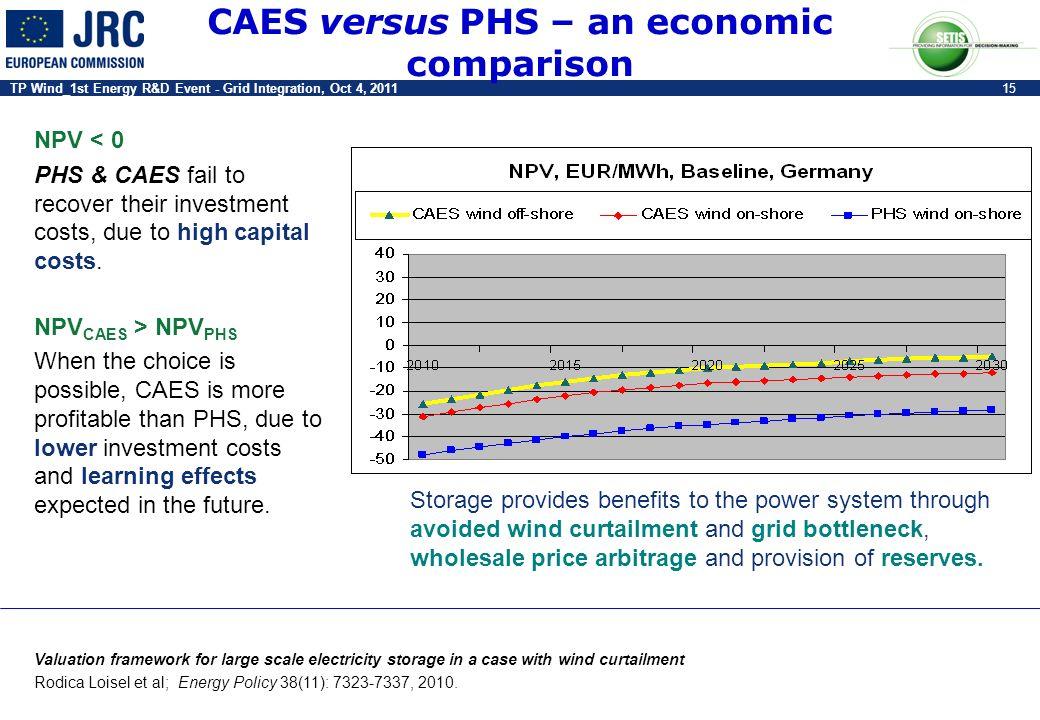 TP Wind_1st Energy R&D Event - Grid Integration, Oct 4, 201115 CAES versus PHS – an economic comparison Storage provides benefits to the power system