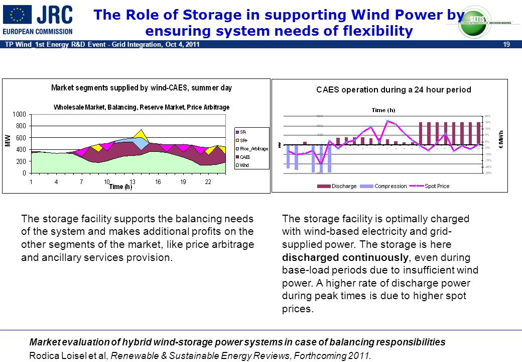 TP Wind_1st Energy R&D Event - Grid Integration, Oct 4, 201119 The storage facility supports the balancing needs of the system and makes additional pr