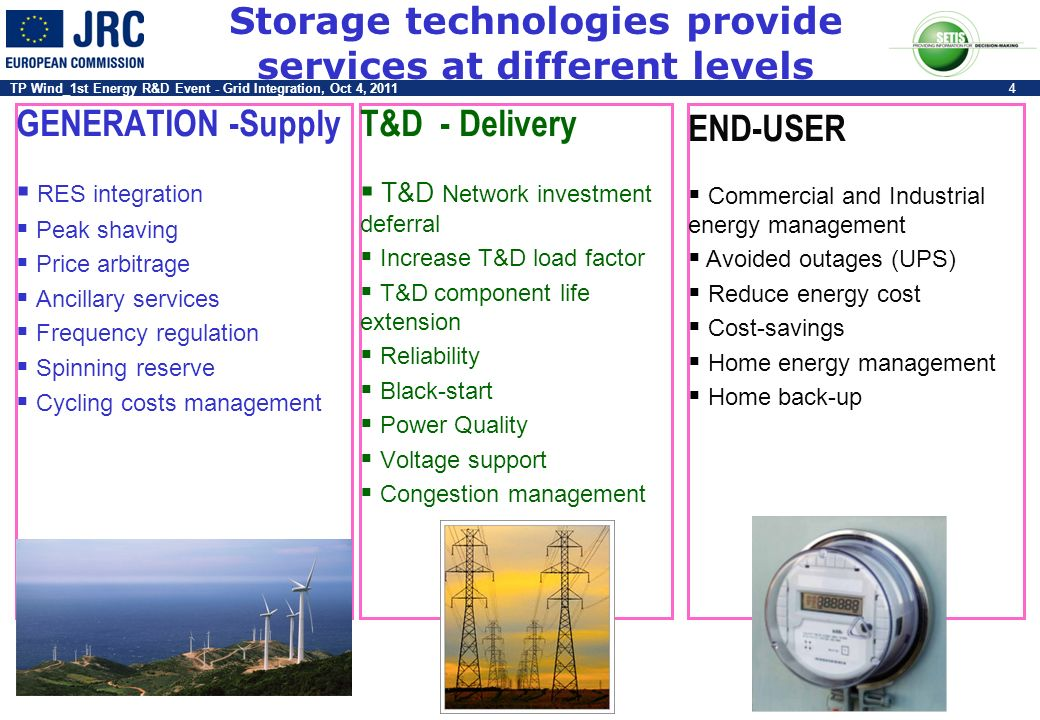 TP Wind_1st Energy R&D Event - Grid Integration, Oct 4, 20114 Storage technologies provide services at different levels GENERATION -Supply RES integra