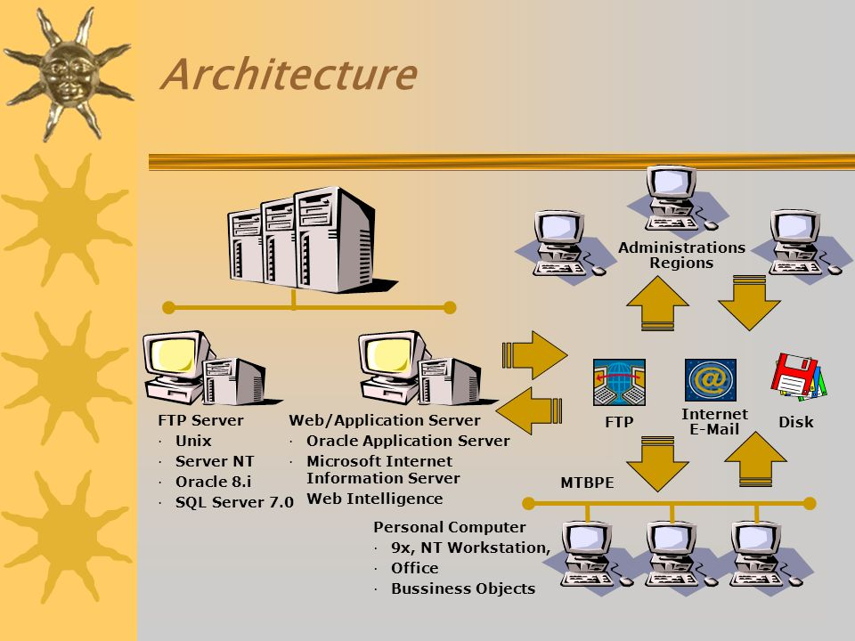 Architecture Personal Computer ·9x, NT Workstation, ·Office ·Bussiness Objects MTBPE FTP Internet E-Mail Disk Administrations Regions Web/Application Server · Oracle Application Server · Microsoft Internet Information Server · Web Intelligence FTP Server · Unix · Server NT · Oracle 8.i · SQL Server 7.0
