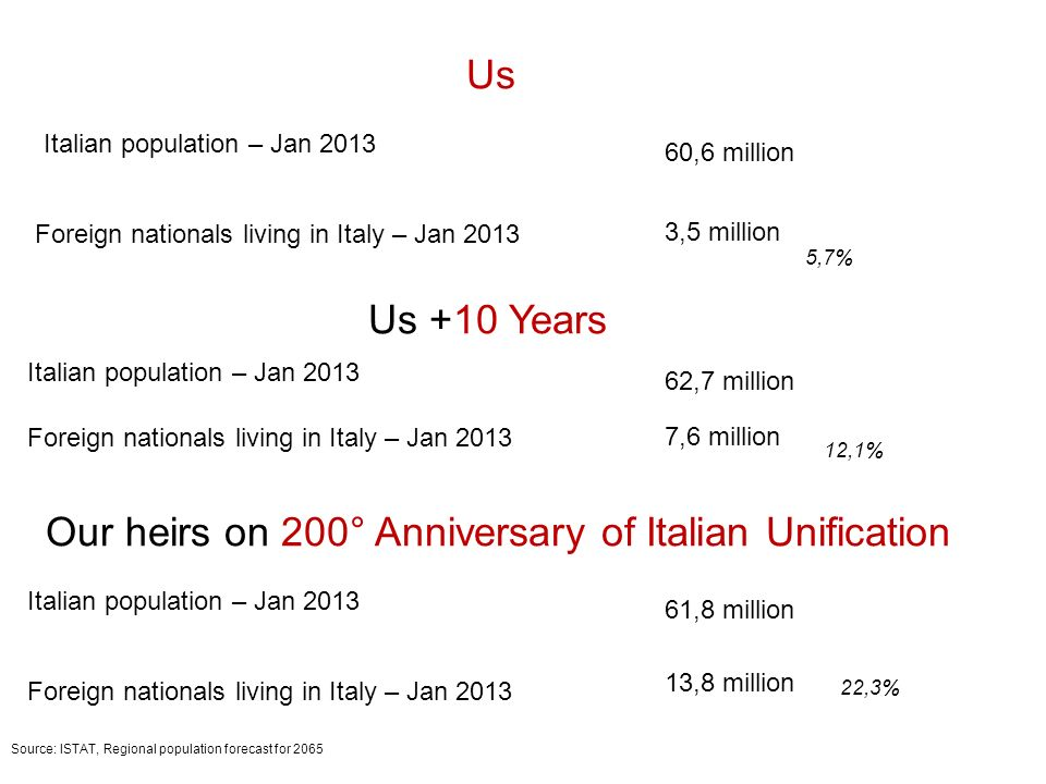 Us Foreign nationals living in Italy – Jan 2013 Italian population – Jan 2013 60,6 million 3,5 million Us +10 Years Foreign nationals living in Italy – Jan 2013 Italian population – Jan 2013 62,7 million 7,6 million Foreign nationals living in Italy – Jan 2013 Italian population – Jan 2013 61,8 million 13,8 million Our heirs on 200° Anniversary of Italian Unification Source: ISTAT, Regional population forecast for 2065 5,7% 12,1% 22,3%