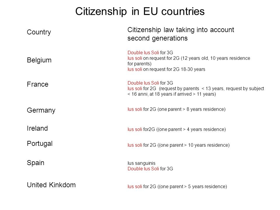 Citizenship in EU countries Country Citizenship law taking into account second generations Belgium France Germany Ireland Portugal United Kinkdom Spain Double Ius Soli for 3G Ius soli on request for 2G (12 years old, 10 years residence for parents) Ius soli on request for 2G 18-30 years Double Ius Soli for 3G Ius soli for 2G (request by parents 11 years) Ius soli for 2G (one parent > 8 years residence) Ius soli for2G ((one parent > 4 years residence) Ius soli for 2G ((one parent > 10 years residence) Ius soli for 2G ((one parent > 5 years residence) Ius sanguinis Double Ius Soli for 3G