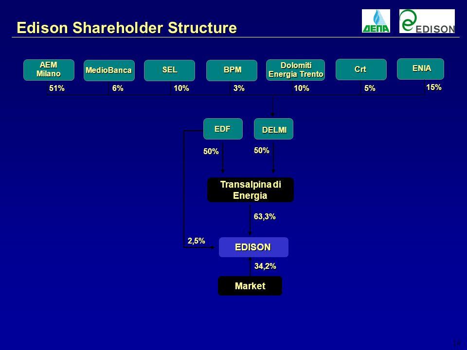 14 Edison Shareholder Structure Market 34,2% EDISON 63,3% Transalpina di Energia EDF DELMI 50% 50% 2,5% AEM Milano Dolomiti Energia Trento 51%10%10% 6% BPM 3% Crt 5% ENIA 15% SEL MedioBanca