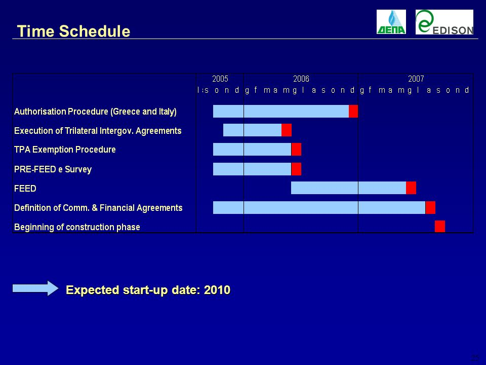 25 Time Schedule Expected start-up date: 2010