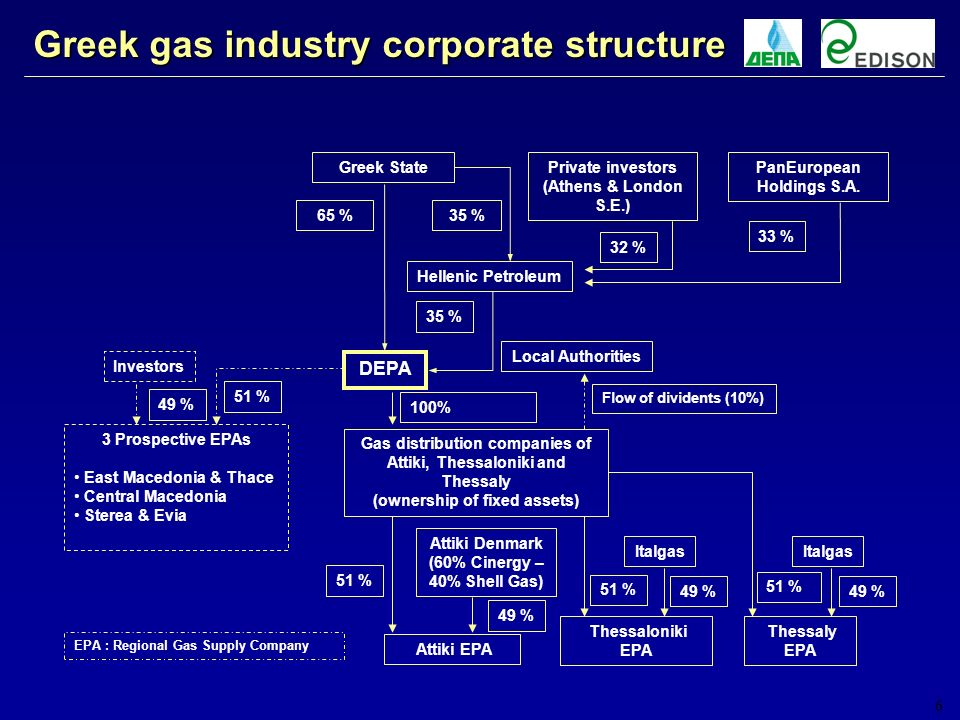6 Gas distribution companies of Attiki, Thessaloniki and Thessaly (ownership of fixed assets) Greek gas industry corporate structure 49 % Greek State Private investors (Athens & London S.E.) Hellenic Petroleum 65 % DEPA Local Authorities 35 % 32 % 35 % Thessaloniki EPA Thessaly EPA Italgas Attiki EPA Attiki Denmark (60% Cinergy – 40% Shell Gas) 3 Prospective EPAs East Macedonia & Thace Central Macedonia Sterea & Evia Investors 51 % 49 % 51 % 49 % 51 % 49 % 100% Flow of dividents (10%) EPA : Regional Gas Supply Company PanEuropean Holdings S.A.