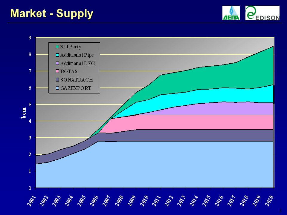 8 Market - Supply